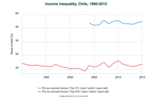 Chile-inequality